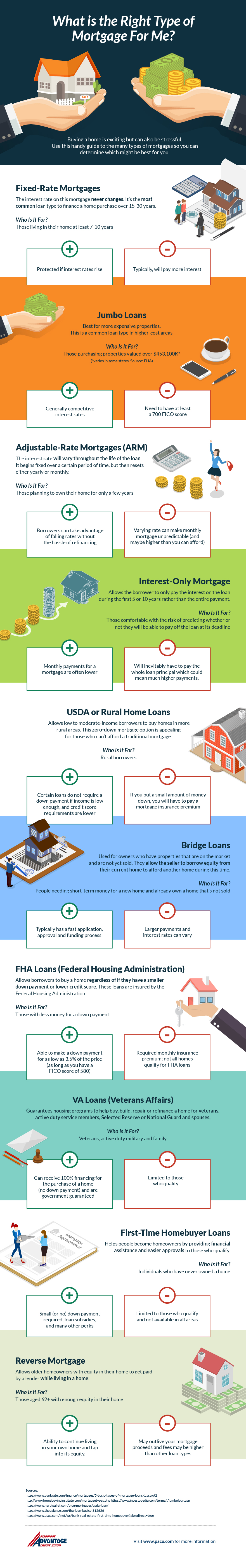 Infographic explaining different mortgage types